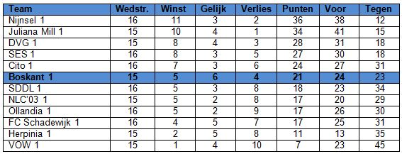 stand per 15 maart 2015JPG