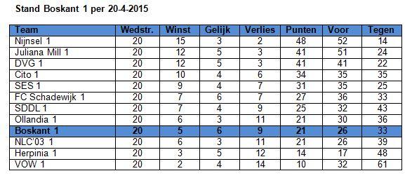 Stand per 20 april 2015JPG